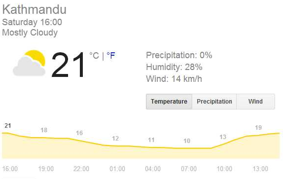 kathmandu weather - Google Search